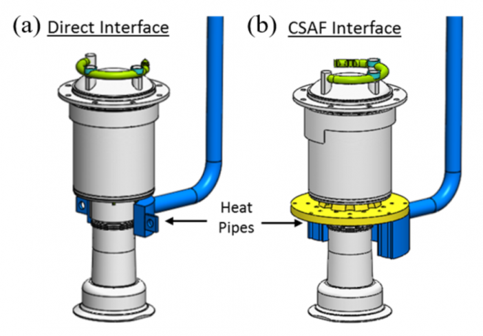 Fig. 2. Two Ti-H2O evaporator designs (a) directly interfaced (on cylindrical surface) with the Stirling Convertor (b) interfaced (flat) via CSAF