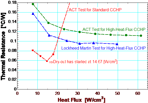 Figure 3. Thermal performance profile for the hybrid aluminum/ammonia high heat flux heat pipe and 10 °C condenser set point at 5° adverse elevation.