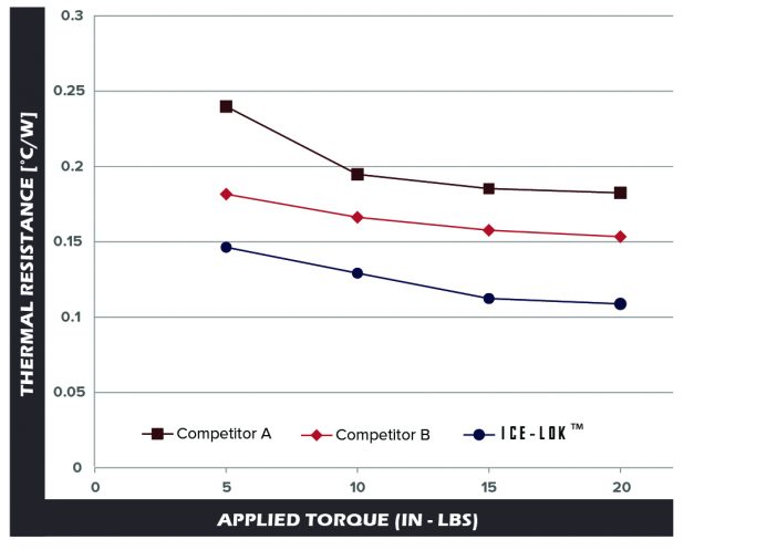 "ICE-Lok™ results in >10 C° lower component temperature at 100W power input. Utilizing 3/8"" ICE-Lok™."