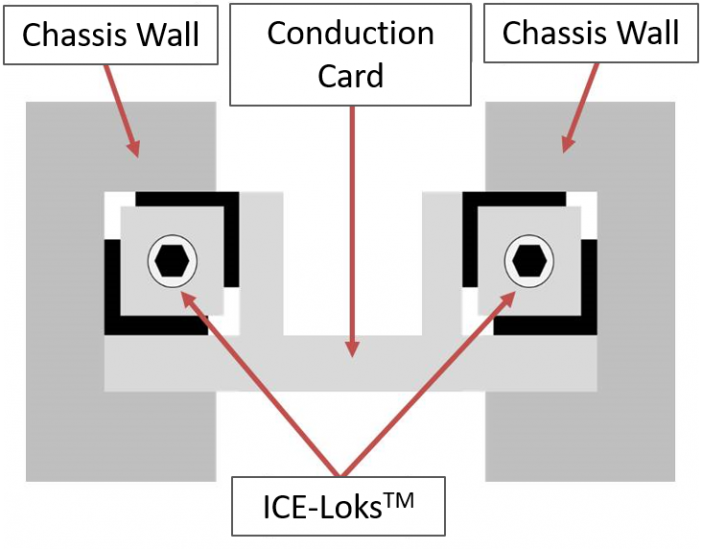 Figure 4: Required electronics card geometry for proper ICE Lok™ actuation