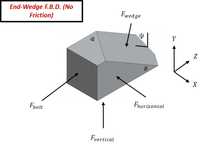 Figure 8. Free-body diagram for a half-wedge within the ICE-Lok(TM) card retainer.