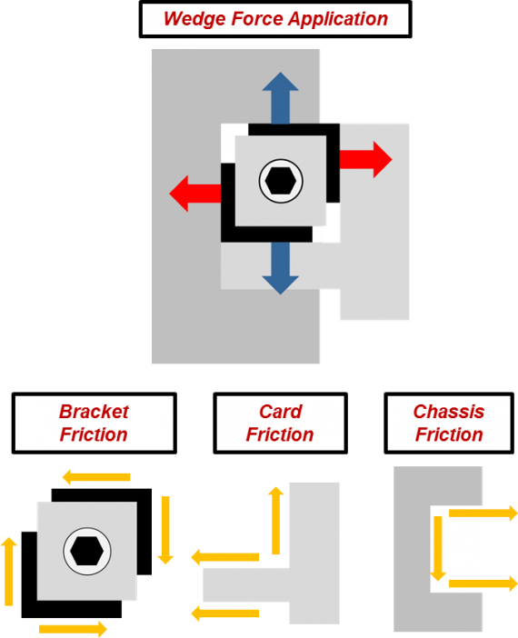 Figure 9. Schematic showing friction locking concept