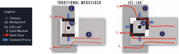 ICE-Lok™ Thermally Enhanced Wedgelock