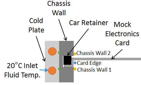 Figure 6: Thermal test thermocouple locations