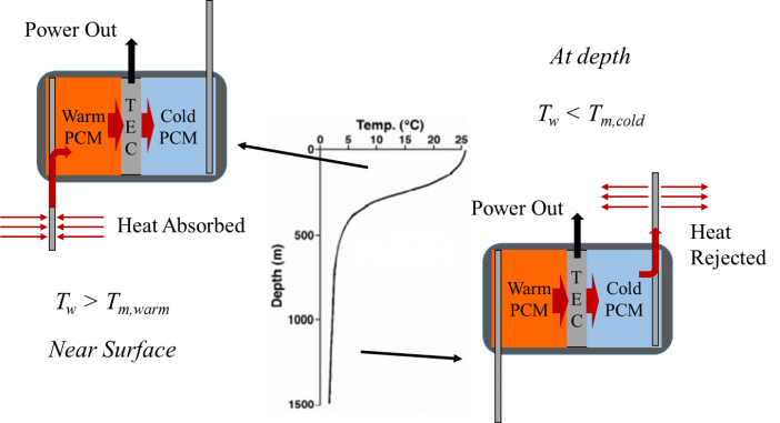 Figure 1: Operating theory of ACT's PCM-based Ocean Thermal Energy Harvesting System