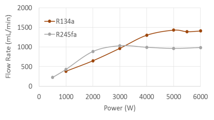 Figure 6. Comparison of fluid flow rate as a function of power for R134a and R245fa