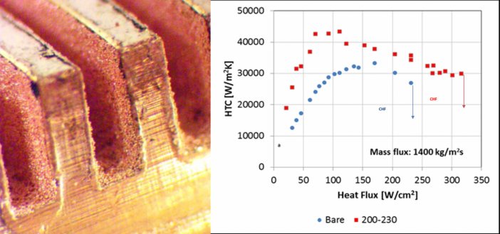 Figure 7. Adding a porous sintered powder coating increases the maximum heat flux. (A) Sintered copper coating. (B) Critical heat flux is higher for the porous-copper-coated mini-channel evaporator.