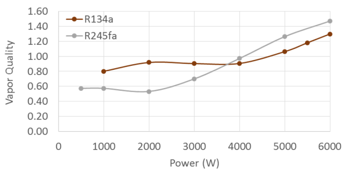 Figure 7. Comparison of the vapor quality leaving the evaporator as a function of input power