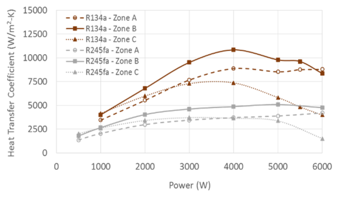 Figure 8. Heat transfer coefficients as a function of power are shown for the various heating zones in the evaporator
