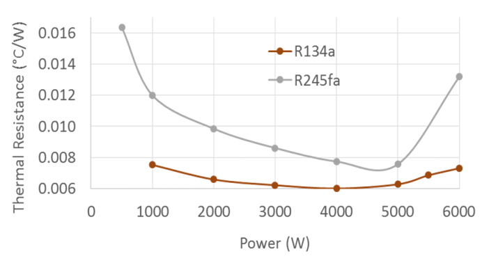 Figure 9. Comparison of the thermal resistance vs input power for R134a and R245fa