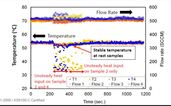 Figure 6. (A) Video showing two-phase cooling of 4 cold plates, with intermittent power. A dot shows when the heat is applied, and vanishes when the heat is turned off. (B) Turning off heater power to some cold plates (Blue and Yellow) does not affect the temperature of the other cold plates.