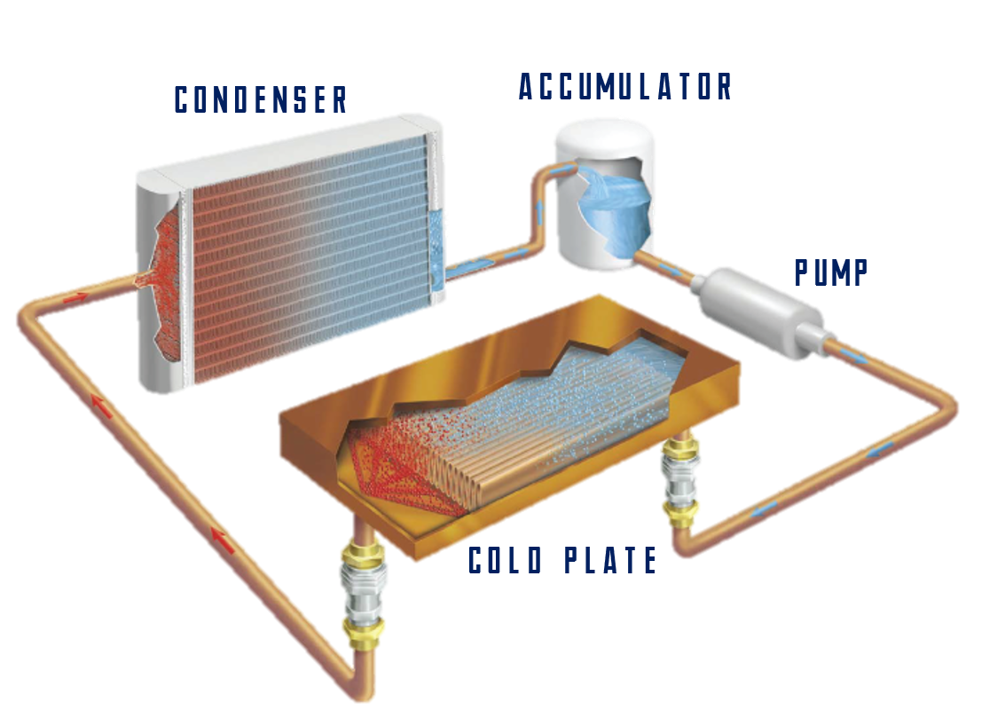 Pumped Two Phase Cooling Solutions