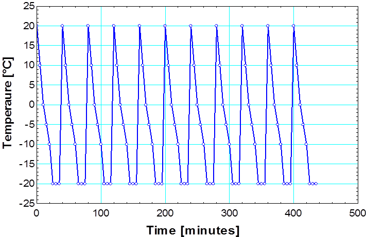 Figure 10. Freeze/Thaw cycle data for the internal buffer prototype.