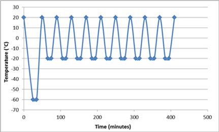 Figure 13. Freeze/Thaw cycle data for the Liquid Wicked Reservoir.