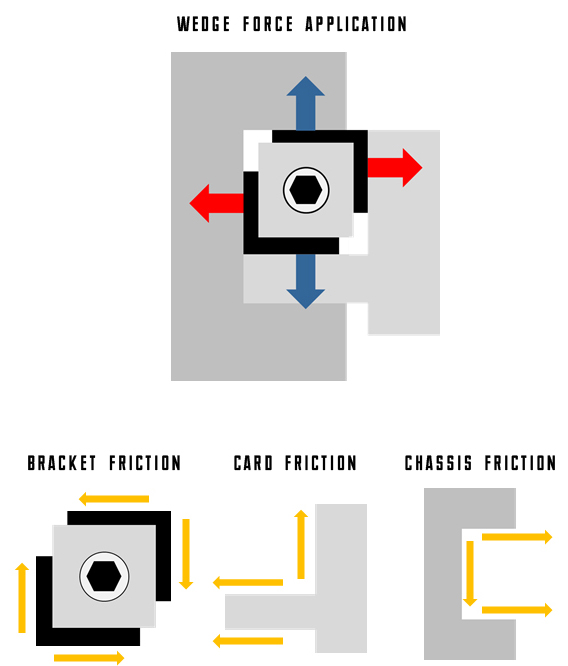 Wedge force application in standard wedgelock use cases