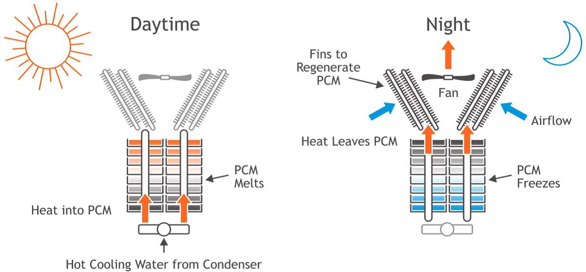 Figure 1. Cool Storage System developed at ACT will provide supplemental cooling to Air-Cooled Condensers.