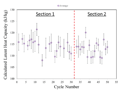 Figure 6. Cycling results of the 10kWh prototype system for measured latent heat capacity of the phase change material.