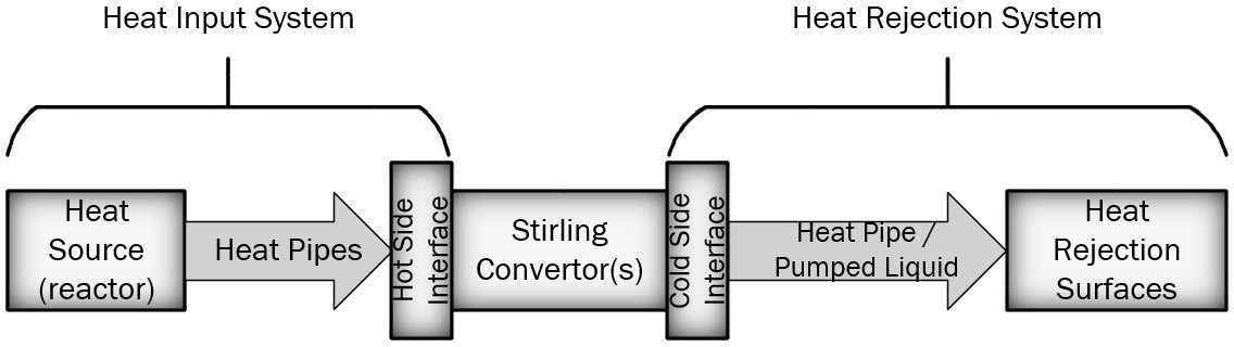 Fig. 1 System Heat Flow.