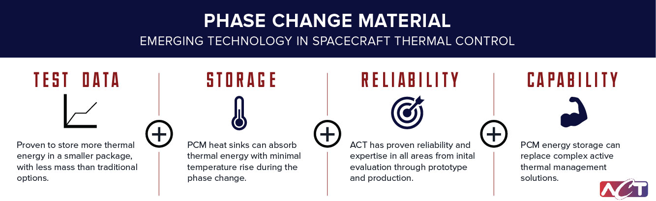 Phase Change Material benefits for spacecraft thermal control