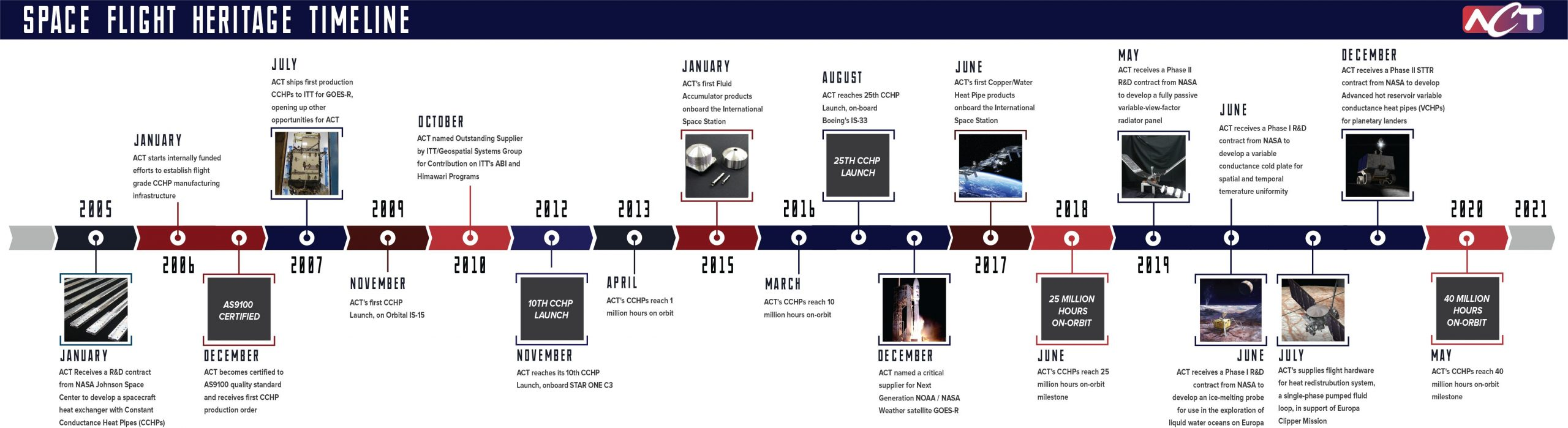 Advanced Cooling Technologies- Space Flight Heritage Timeline, since 2005