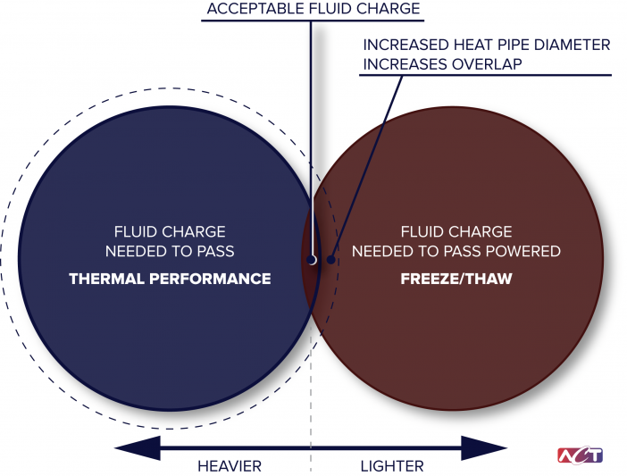 Venn Diagram shows the relation between the acceptable fluid charge and the heat pipe diameter